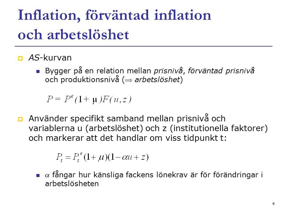 Inflation, förväntad inflation och arbetslöshet