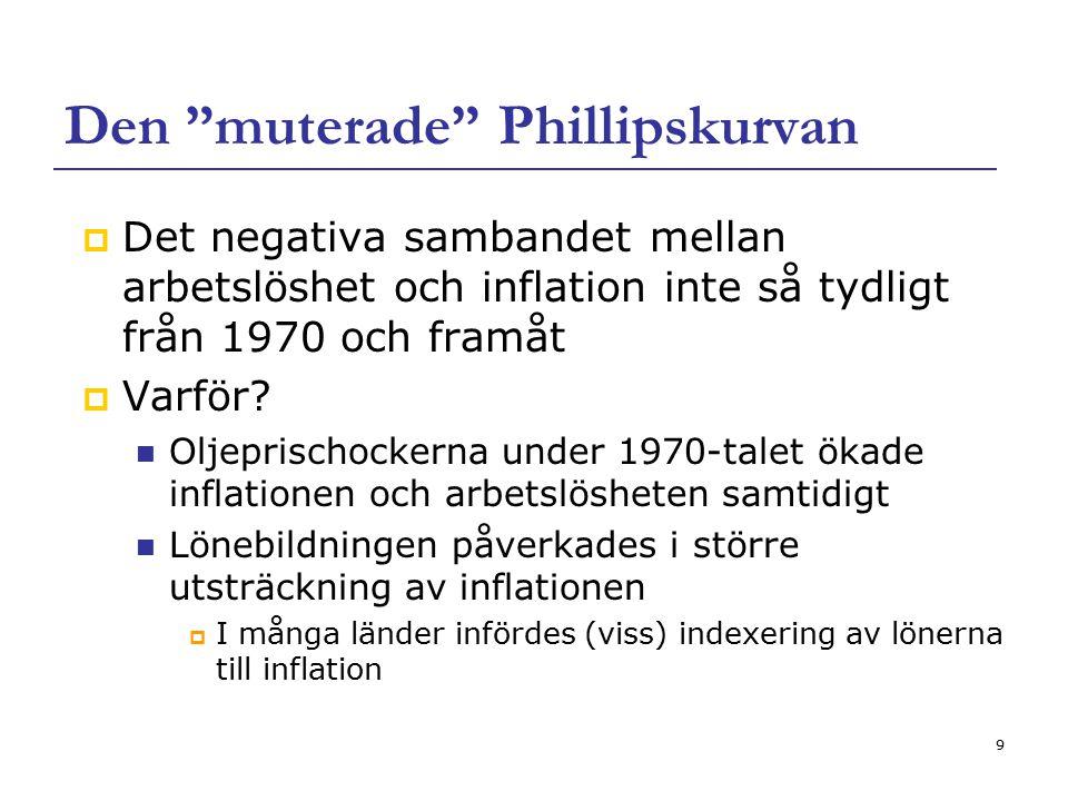 Den muterade Phillipskurvan