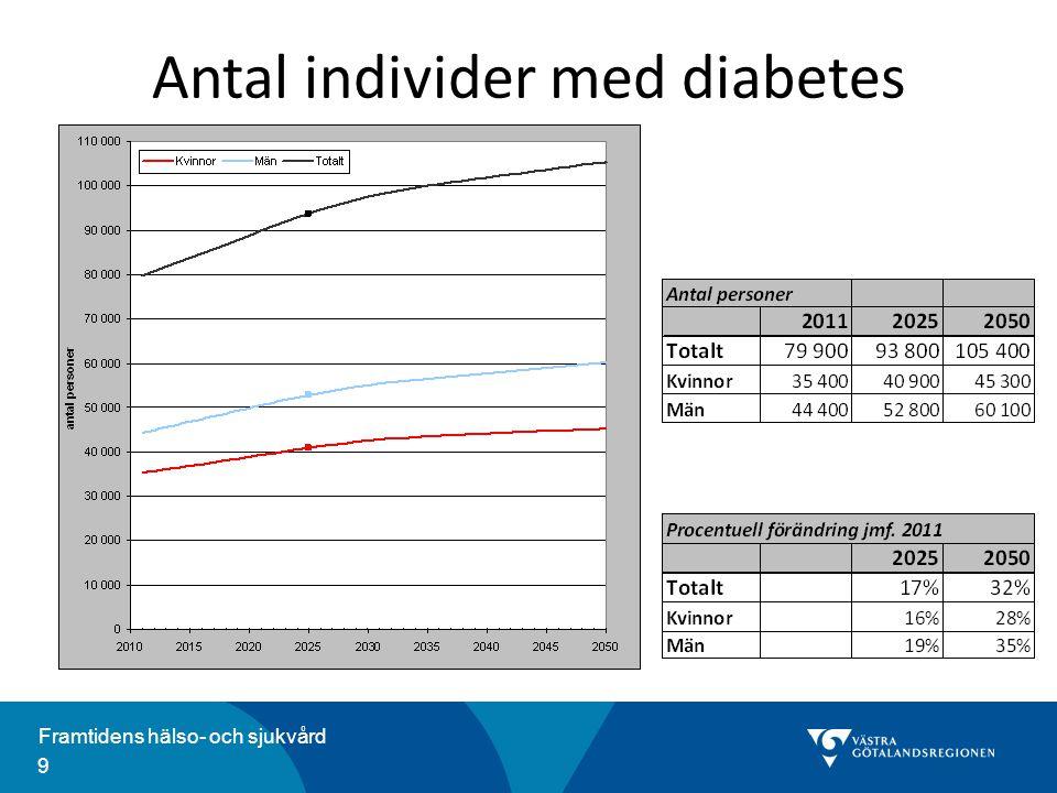Antal individer med diabetes