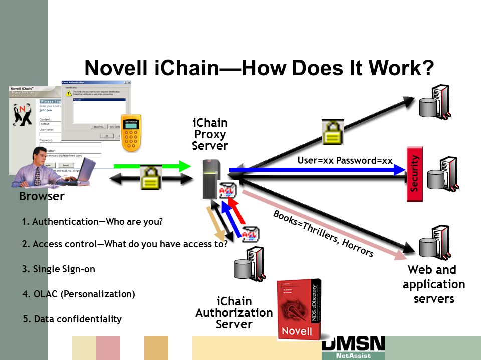 Novell iChain—How Does It Work