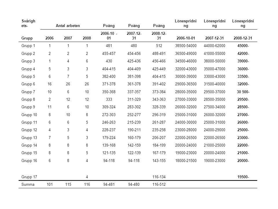Svårighets- Antal arbeten. Poäng. Lönespridning. Grupp. 2006. 2007. 2008. 2006-10 -01. 2007-12-31.