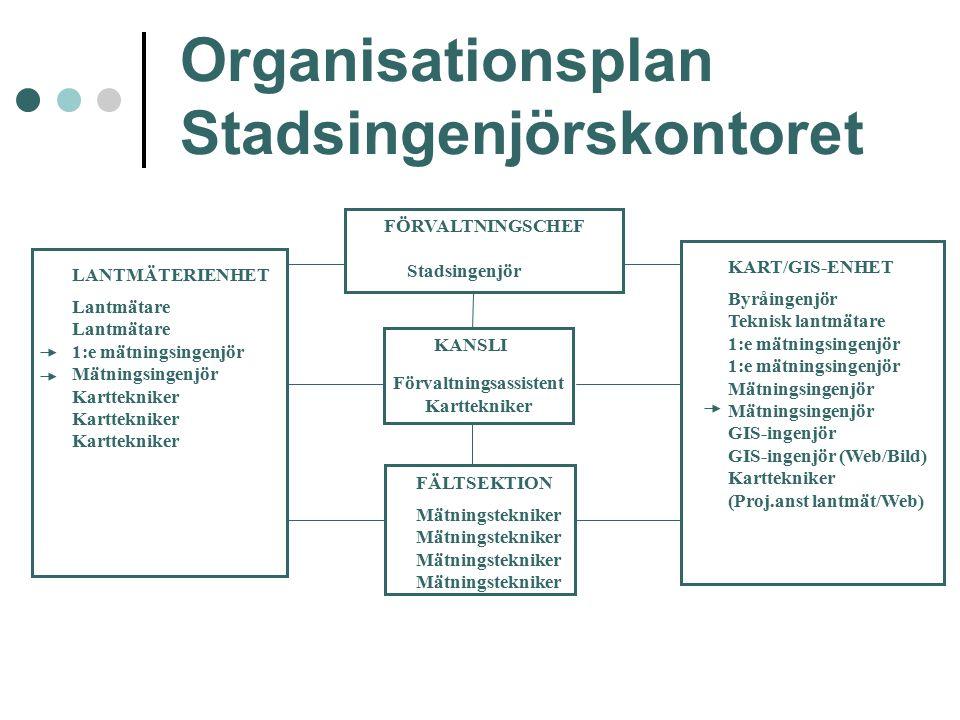 Organisationsplan Stadsingenjörskontoret