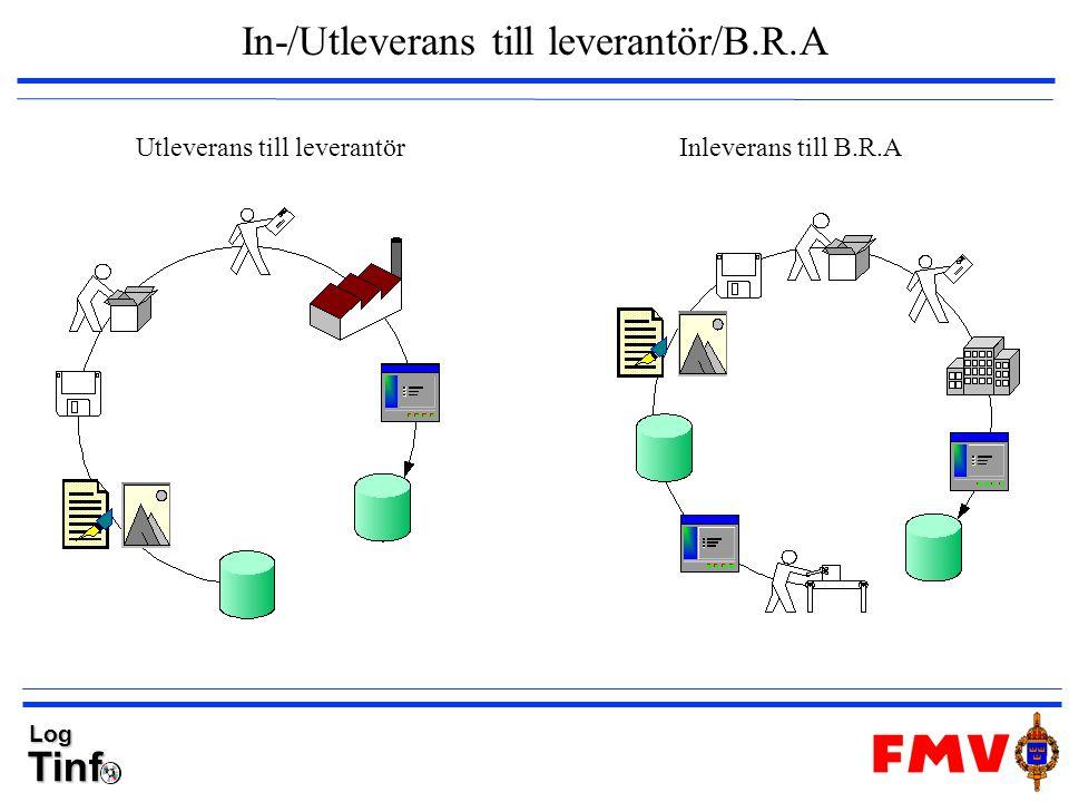 In-/Utleverans till leverantör/B.R.A