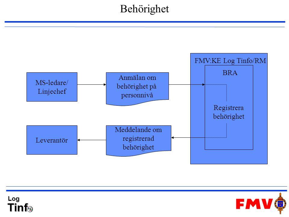 Behörighet FMV:KE Log Tinfo/RM BRA Anmälan om MS-ledare/ behörighet på
