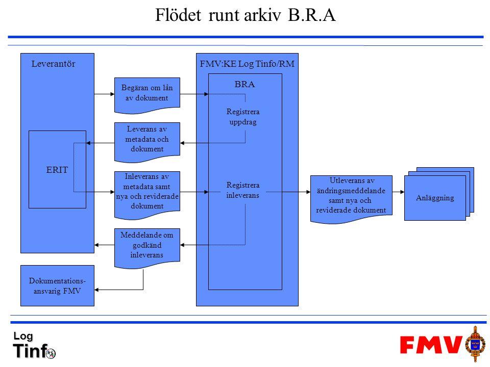 Flödet runt arkiv B.R.A Leverantör FMV:KE Log Tinfo/RM BRA ERIT