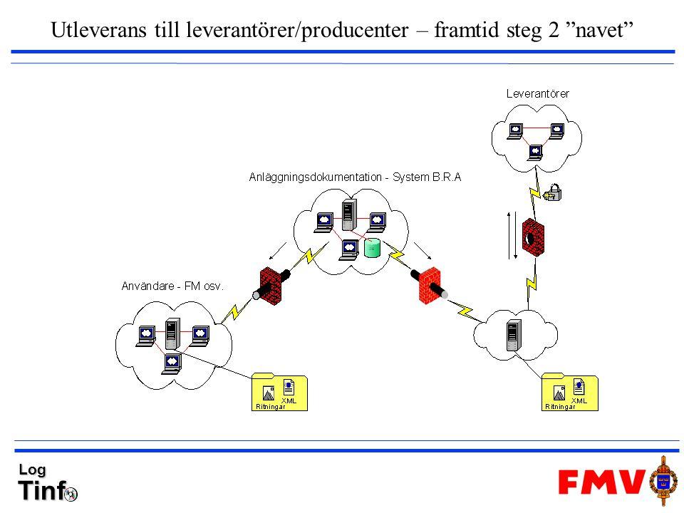 Utleverans till leverantörer/producenter – framtid steg 2 navet
