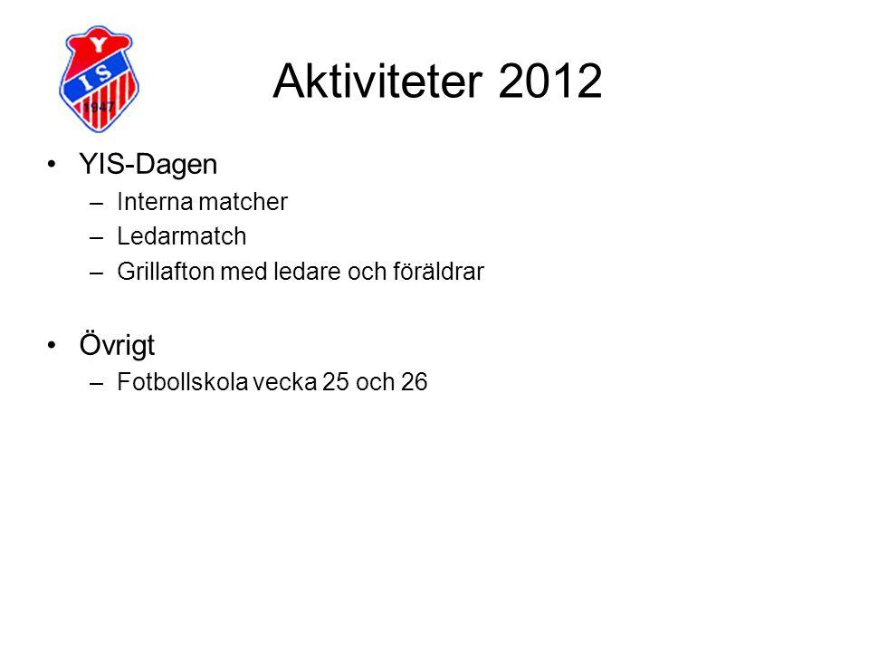 Aktiviteter 2012 YIS-Dagen Övrigt Interna matcher Ledarmatch