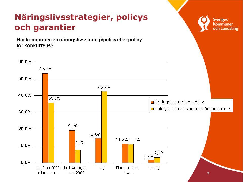 Näringslivsstrategier, policys och garantier