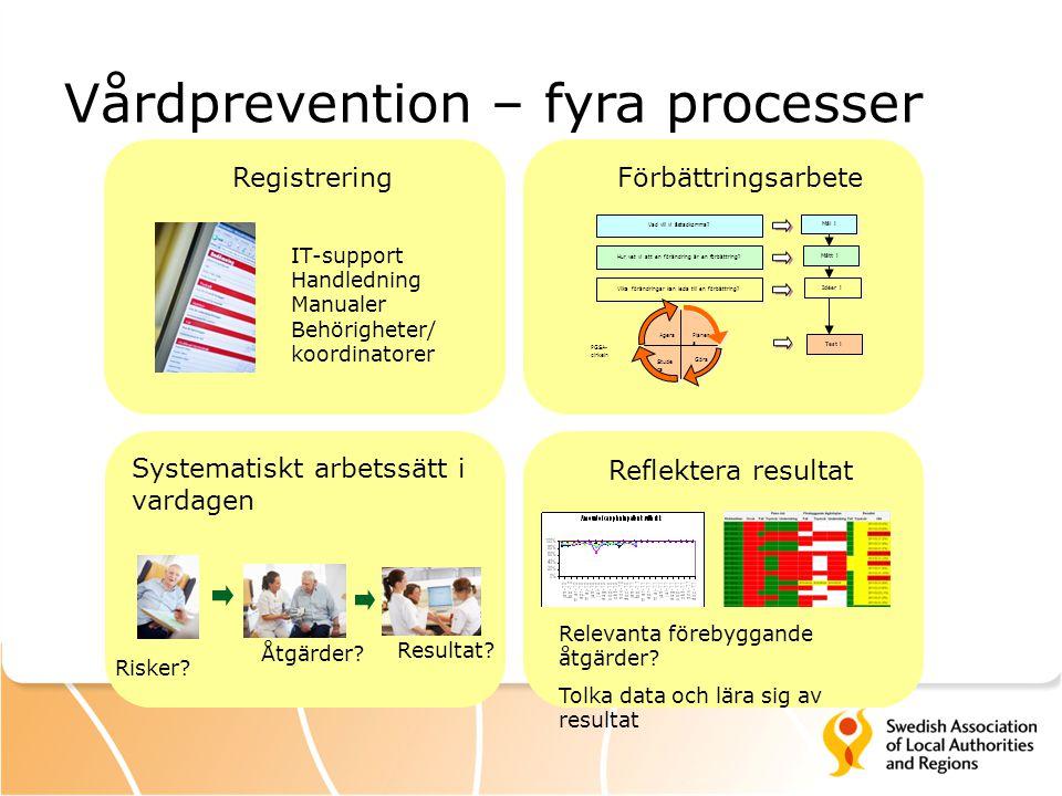 Vårdprevention – fyra processer