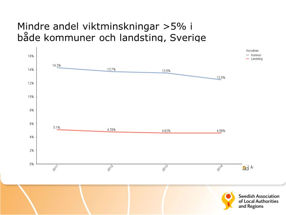 Mindre andel viktminskningar >5% i både kommuner och landsting, Sverige