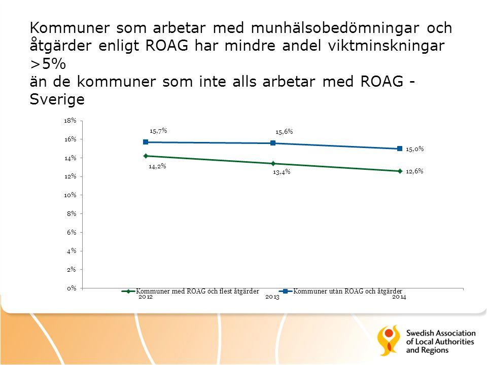 Kommuner som arbetar med munhälsobedömningar och åtgärder enligt ROAG har mindre andel viktminskningar >5% än de kommuner som inte alls arbetar med ROAG - Sverige