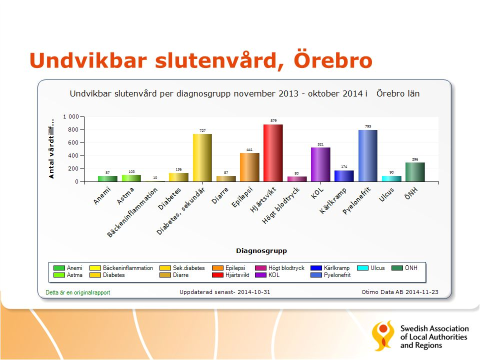 Undvikbar slutenvård, Örebro