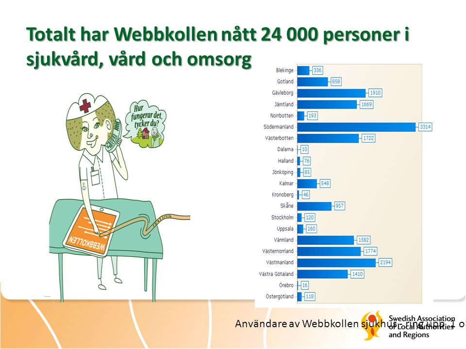 Totalt har Webbkollen nått 24 000 personer i sjukvård, vård och omsorg