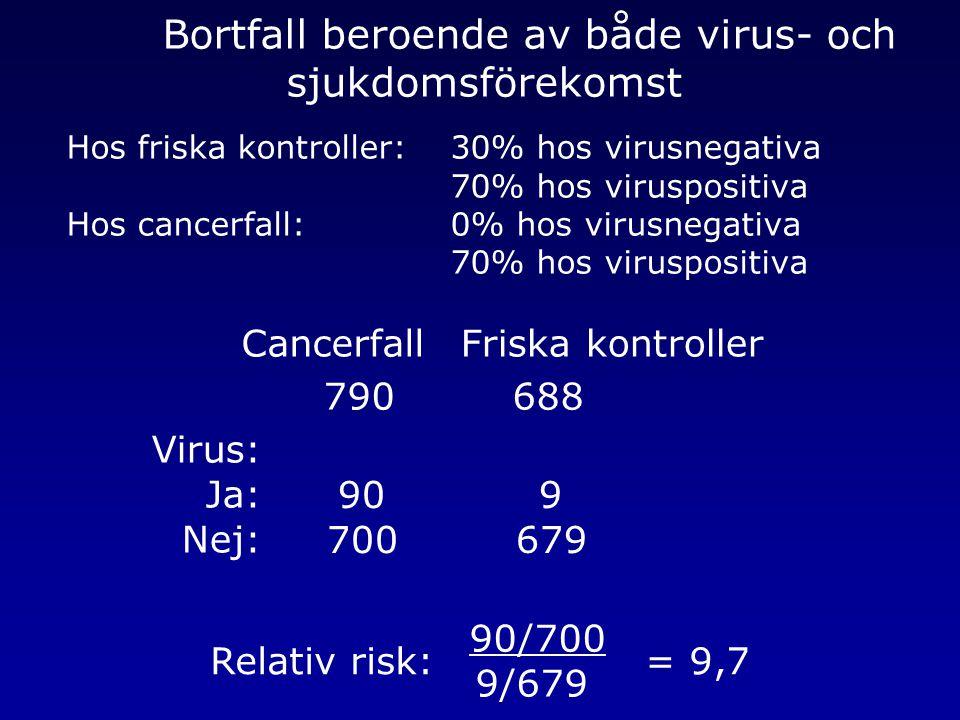 Bortfall beroende av både virus- och