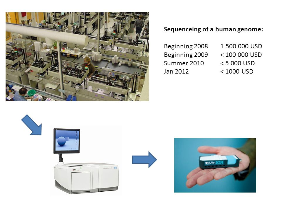 Sequenceing of a human genome: