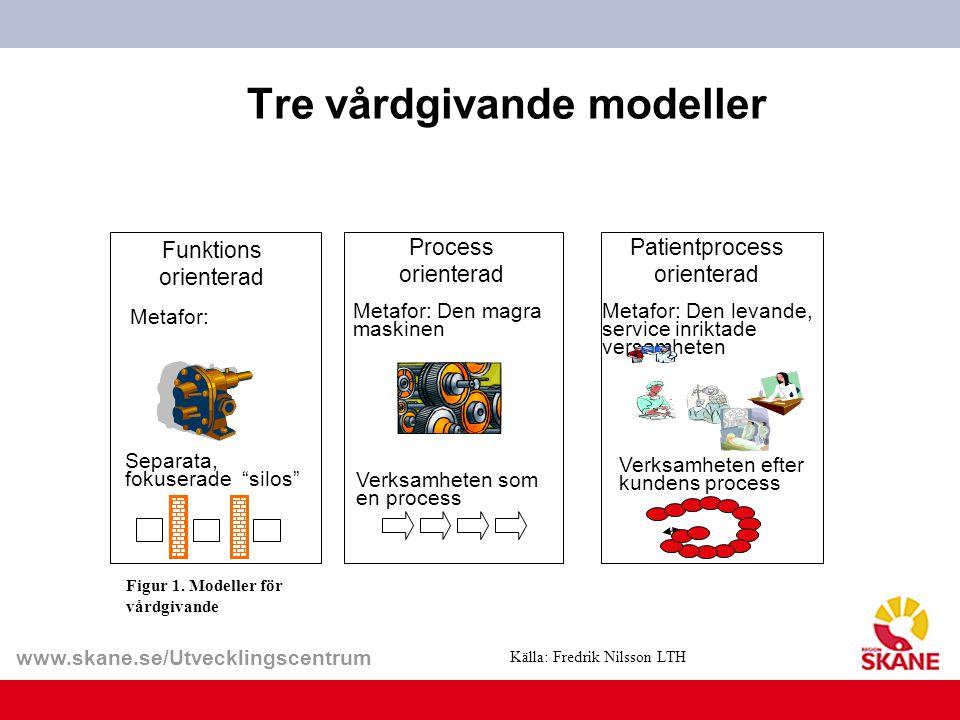 Tre vårdgivande modeller