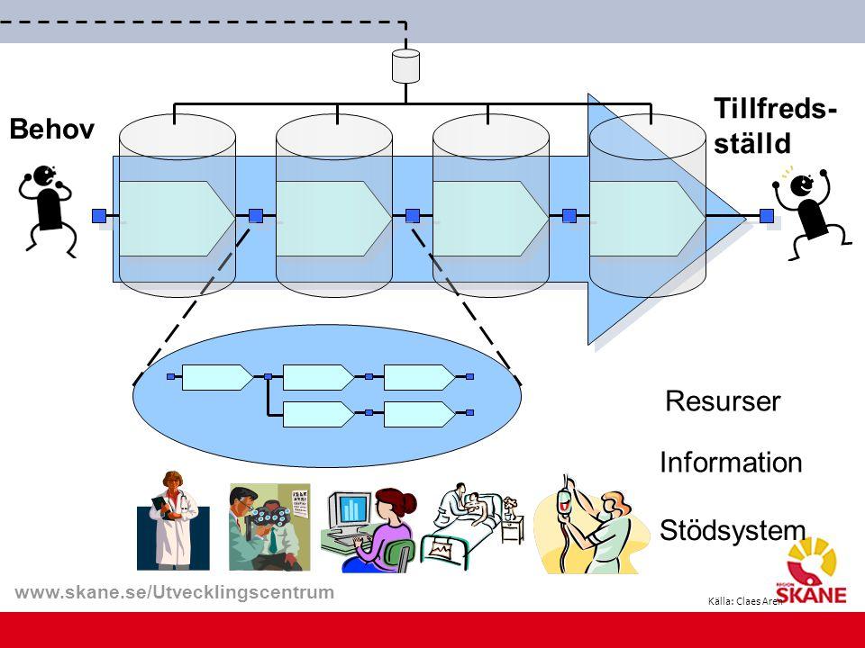 Tillfreds- ställd Behov Resurser Information Stödsystem