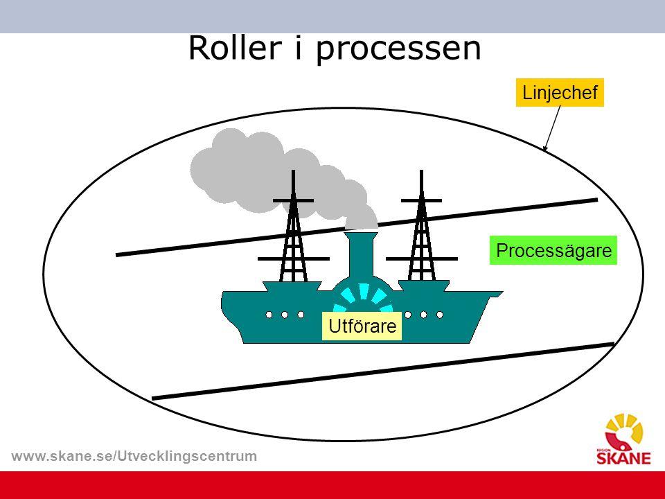 Roller i processen Linjechef Processägare Utförare