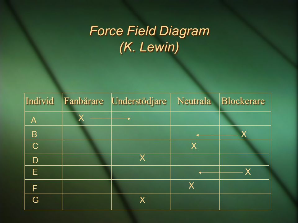 Force Field Diagram (K. Lewin)