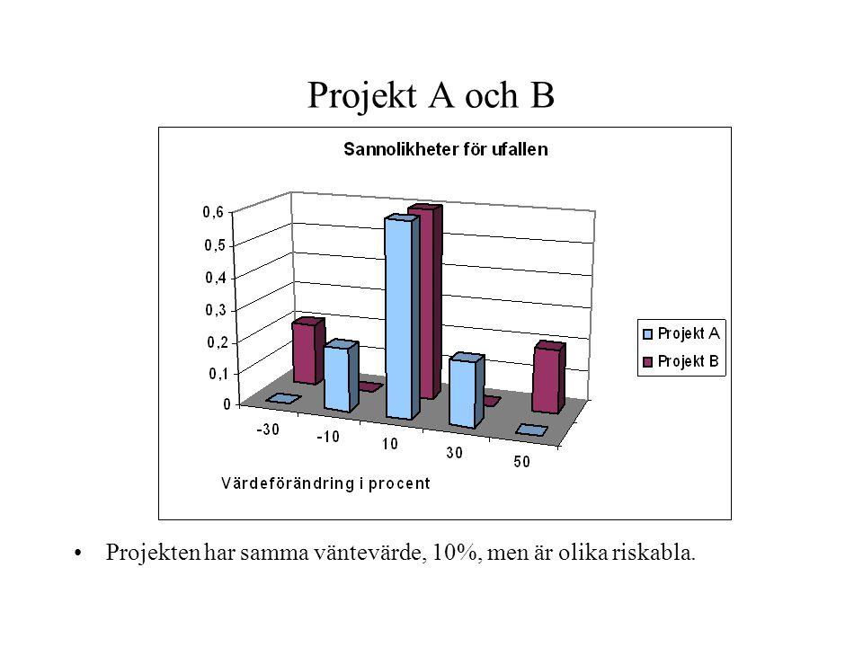 Projekt A och B Projekten har samma väntevärde, 10%, men är olika riskabla.