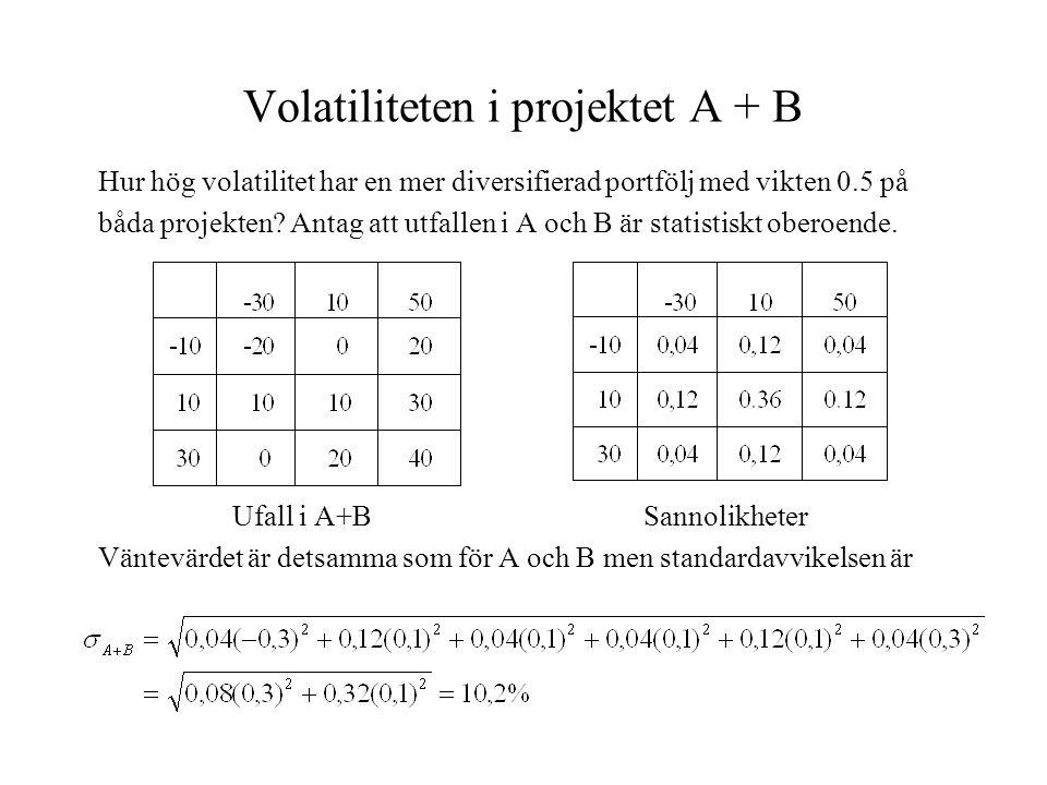 Volatiliteten i projektet A + B