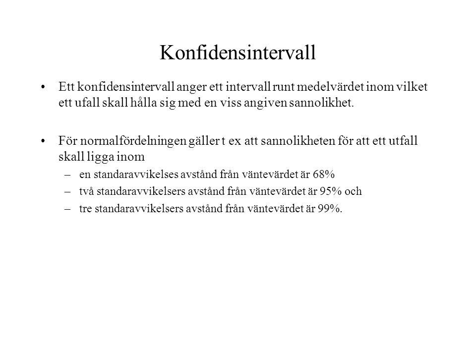 Konfidensintervall Ett konfidensintervall anger ett intervall runt medelvärdet inom vilket ett ufall skall hålla sig med en viss angiven sannolikhet.
