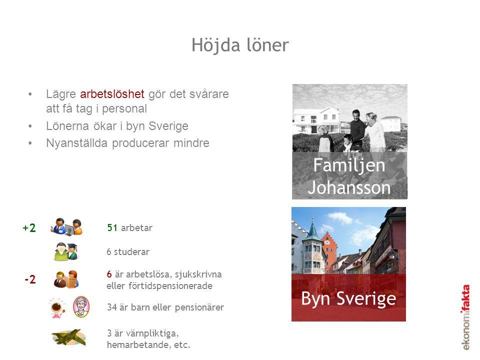 Höjda löner Familjen Johansson Byn Sverige