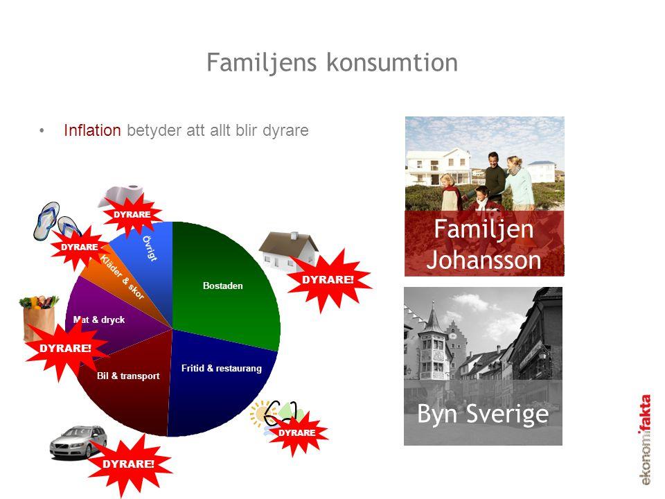 Familjens konsumtion Familjen Johansson Byn Sverige