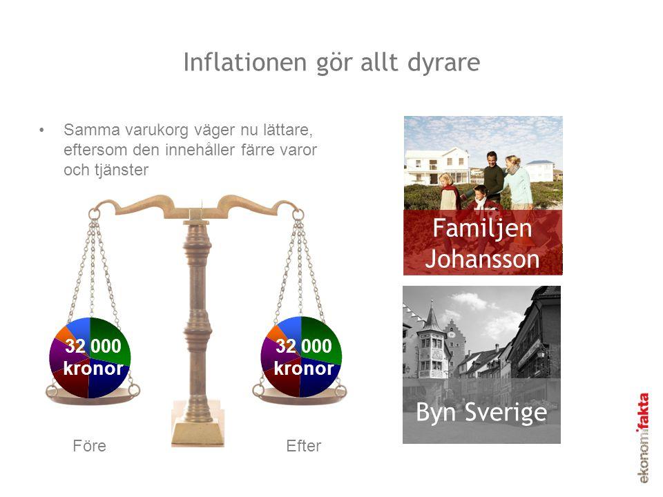 Inflationen gör allt dyrare