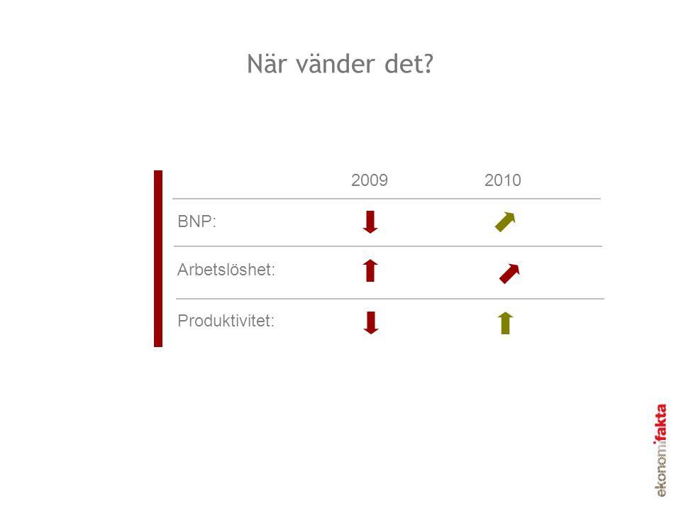 När vänder det 2009 2010 BNP: Arbetslöshet: Produktivitet: