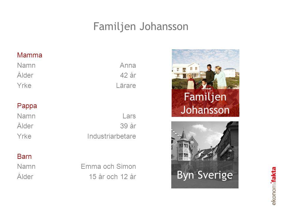 Familjen Johansson Familjen Johansson Byn Sverige Mamma Namn Anna