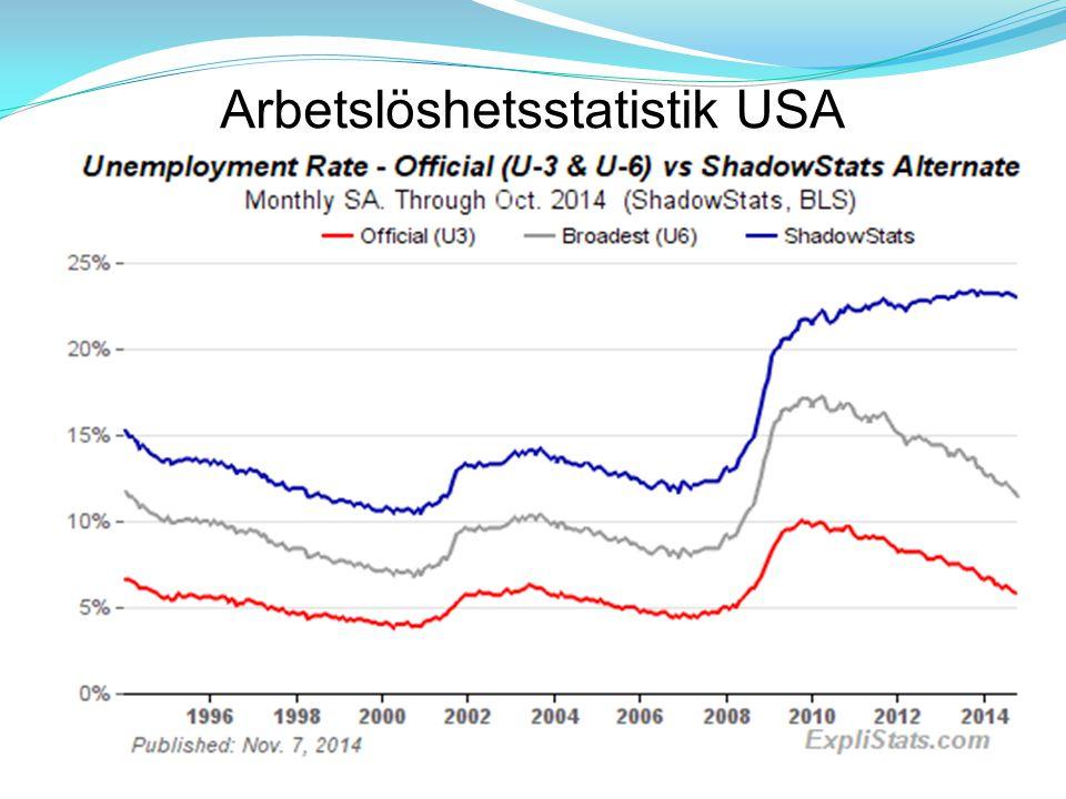 Arbetslöshetsstatistik USA