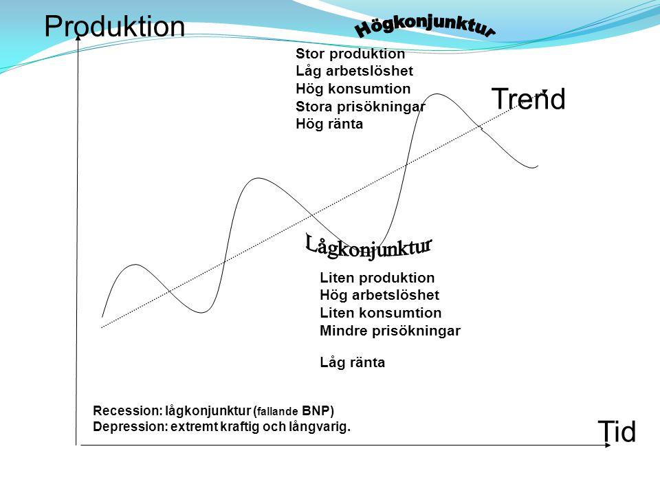 Produktion Trend Tid Högkonjunktur Lågkonjunktur KONJUNKTURER BNP