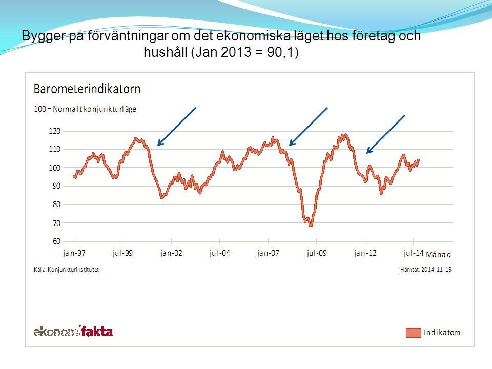 Bygger på förväntningar om det ekonomiska läget hos företag och hushåll (Jan 2013 = 90,1)