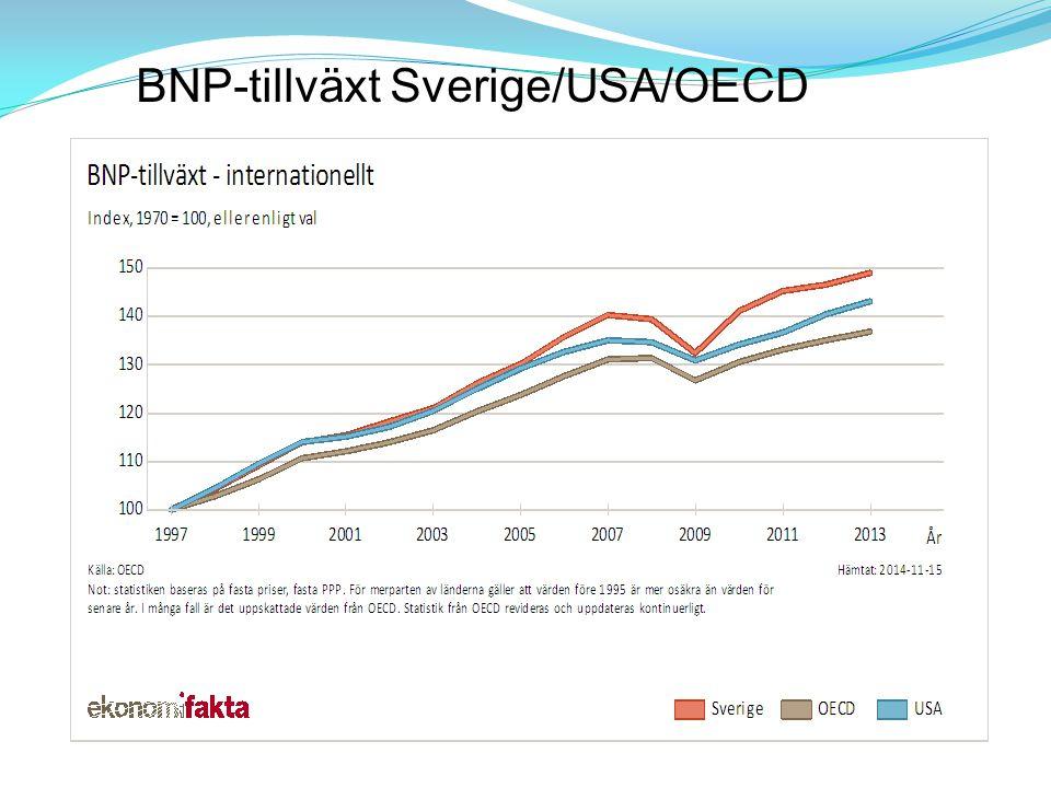 BNP-tillväxt Sverige/USA/OECD