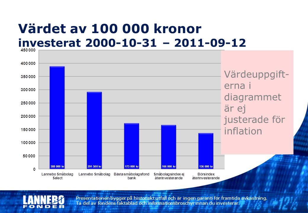Värdet av 100 000 kronor investerat 2000-10-31 – 2011-09-12