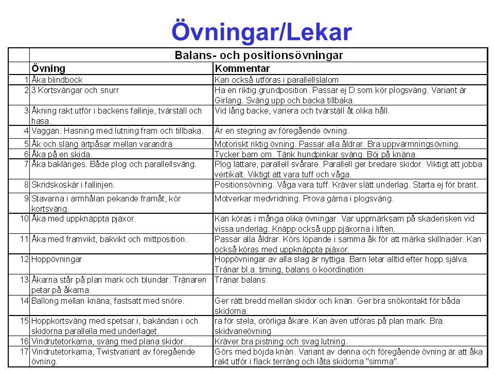 Övningar/Lekar