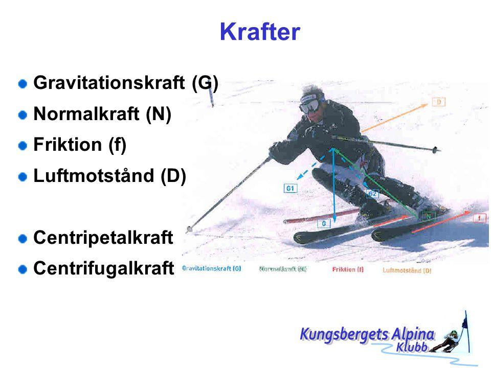 Krafter Kungsbergets Alpina Gravitationskraft (G) Normalkraft (N)