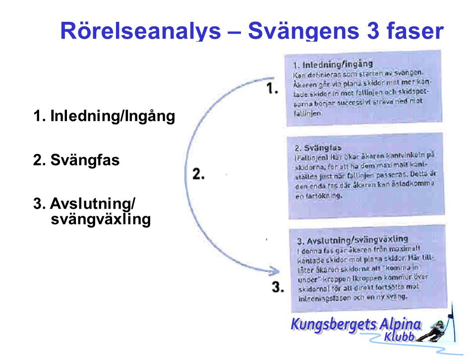 Rörelseanalys – Svängens 3 faser