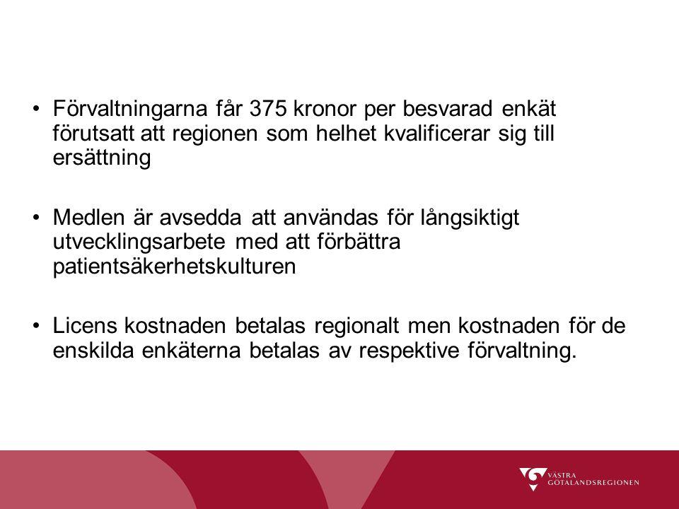 Förvaltningarna får 375 kronor per besvarad enkät förutsatt att regionen som helhet kvalificerar sig till ersättning