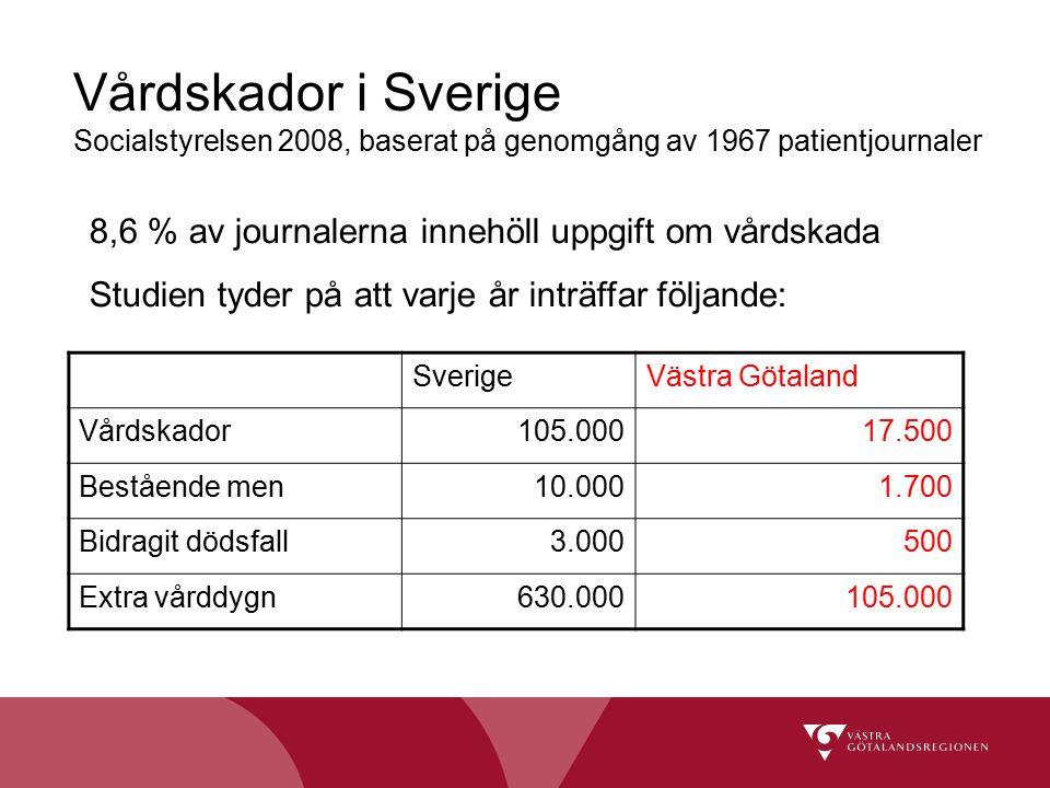 Vårdskador i Sverige Socialstyrelsen 2008, baserat på genomgång av 1967 patientjournaler