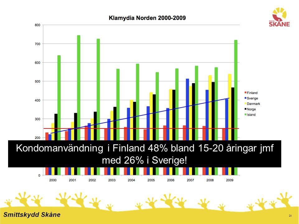 Kondomanvändning i Finland 48% bland 15-20 åringar jmf med 26% i Sverige!