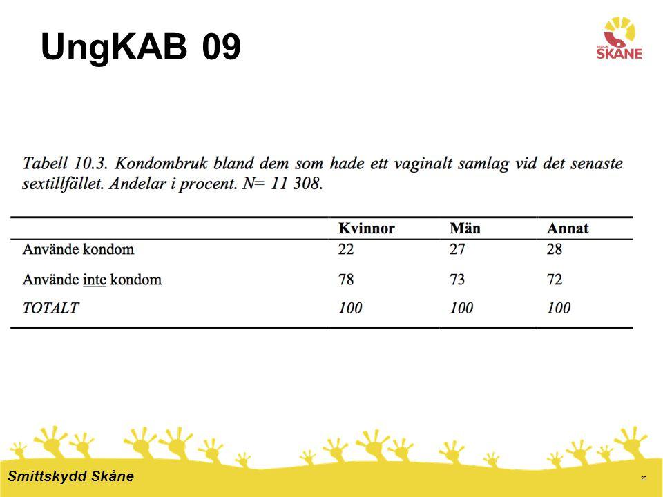 UngKAB 09 Smittskydd Skåne