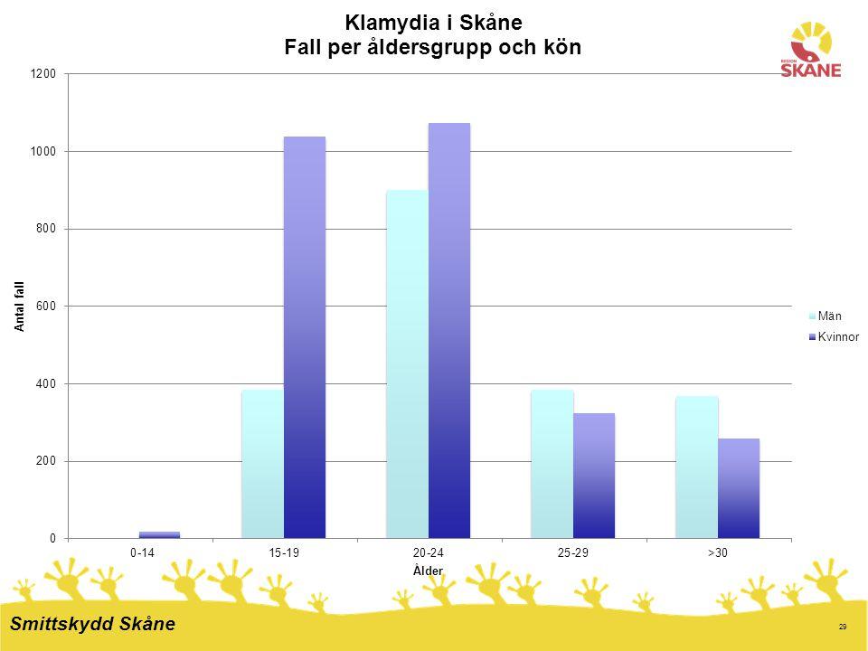 Klamydia vanligast bland17-24 åringar.