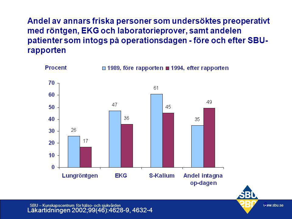 Andel av annars friska personer som undersöktes preoperativt med röntgen, EKG och laboratorieprover, samt andelen patienter som intogs på operationsdagen - före och efter SBU-rapporten