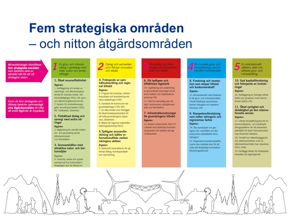 Fem strategiska områden – och nitton åtgärdsområden