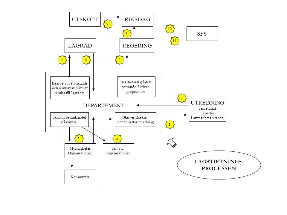 LAGSTIFTNINGS- PROCESSEN
