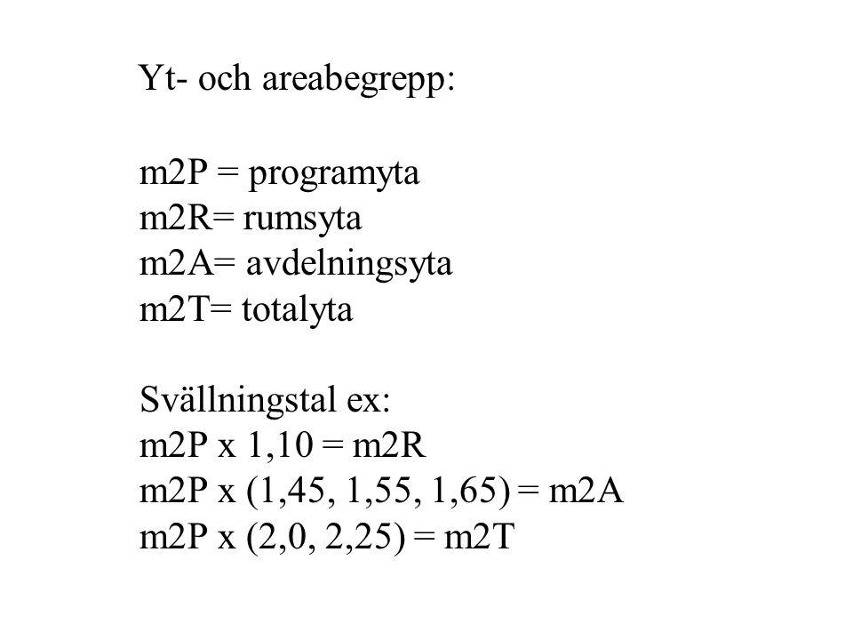 Yt- och areabegrepp: m2P = programyta m2R= rumsyta m2A= avdelningsyta m2T= totalyta Svällningstal ex: m2P x 1,10 = m2R m2P x (1,45, 1,55, 1,65) = m2A m2P x (2,0, 2,25) = m2T