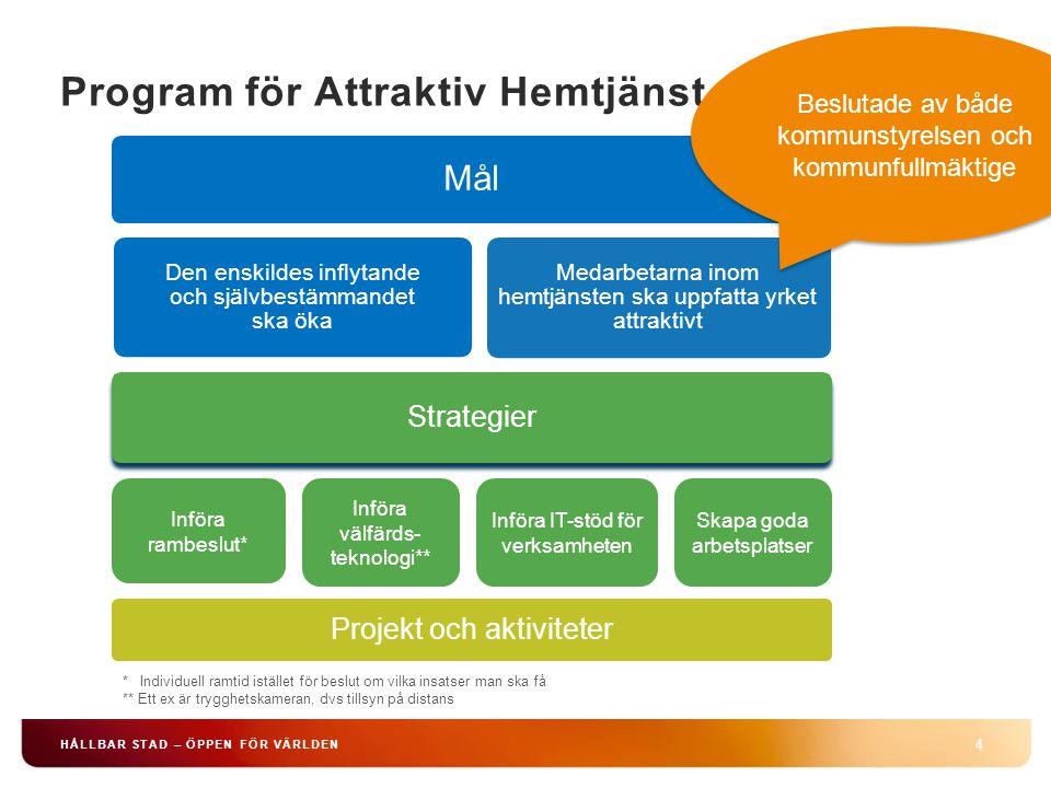 Program för Attraktiv Hemtjänst