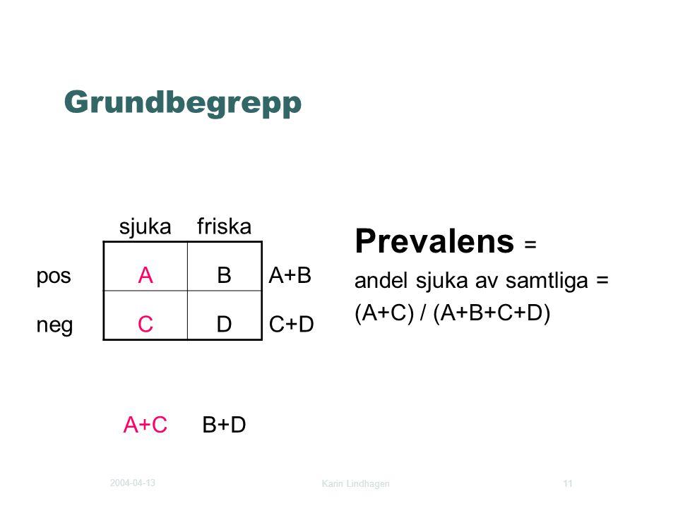 Prevalens = Grundbegrepp sjuka friska pos A B A+B neg C D C+D A+C B+D
